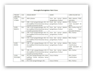 Kumpulan File Penilaian Kinerja Guru BK/Konselor dilengkapi dengan Tabel Penetapan Angka Kredit ( AK )