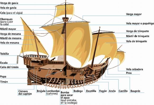 Descubrimientos geográficos en la Edad Moderna
