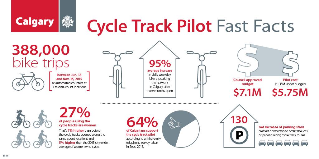 CycleTrackTTUpdate_Infographic_P3B_72.jpg