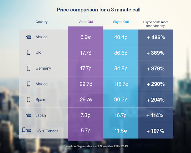 Viber Rates for International Mobile Calls