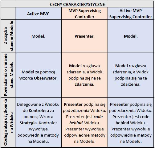 Active MVP Supervising Controller - cechy charakterystyczne