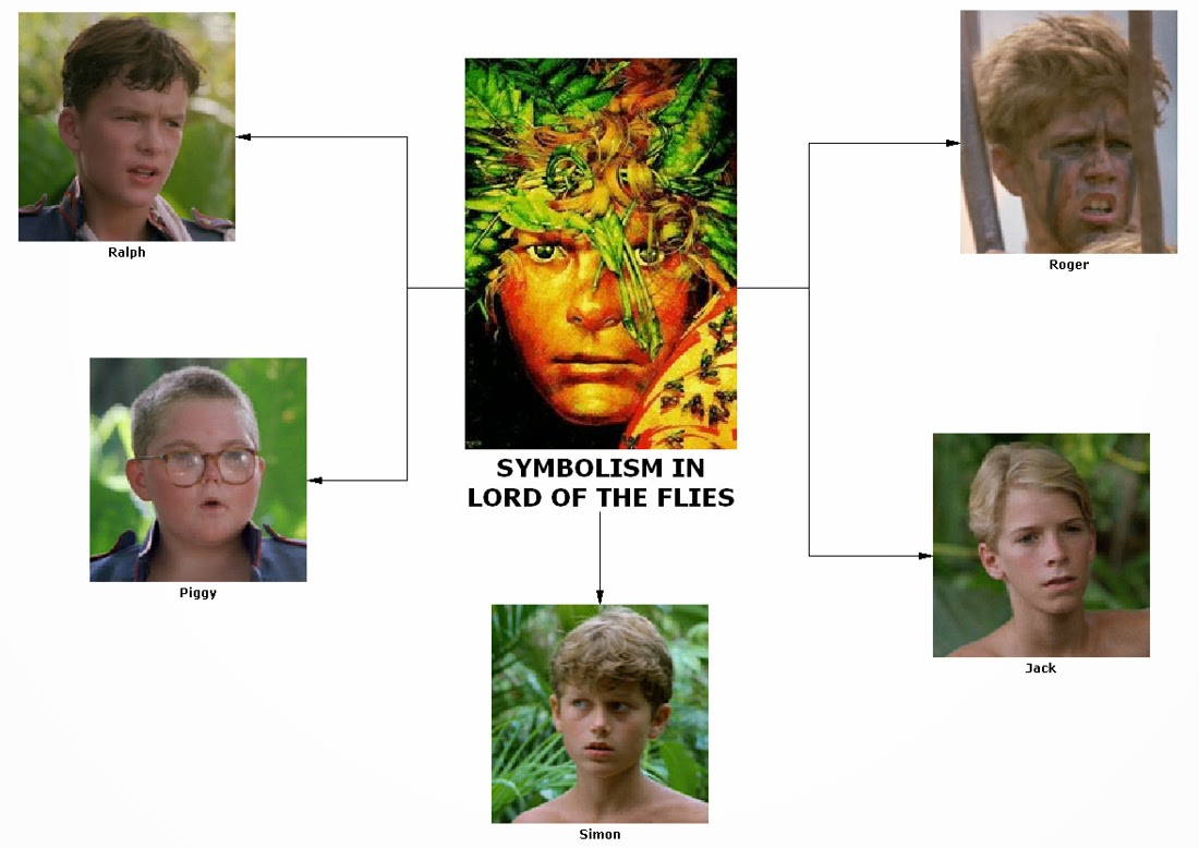 Lord of the Flies essay:Simon. Does anyone have an character traits?