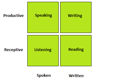 productive and receptive skills Teaching receptive skills – reading and listening and productive skills – speaking and writing in this unit we will focus on the receptive skills.