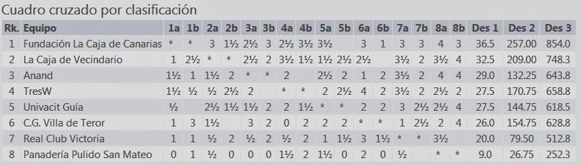 Tabla de clasificación
