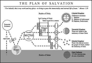 Plan Of Salvation on Basic Foxtrot Steps Diagram