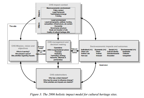 long range planning business models special issue