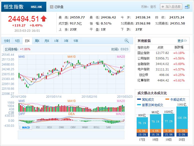 中国株コバンザメ投資 香港ハンセン指数20150323