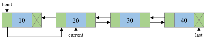 Reversing of a doubly linked list step 3