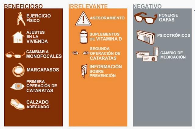 http://www.elmundo.es/elmundosalud/documentos/2012/10/caidas_mayores.html