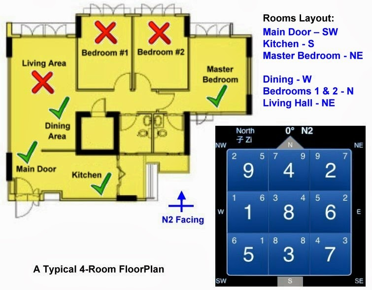 Know your life story may 2011 - Feng shui apartment layout ...