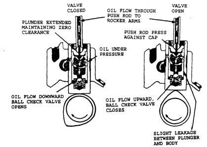 Engine Lifter Rod