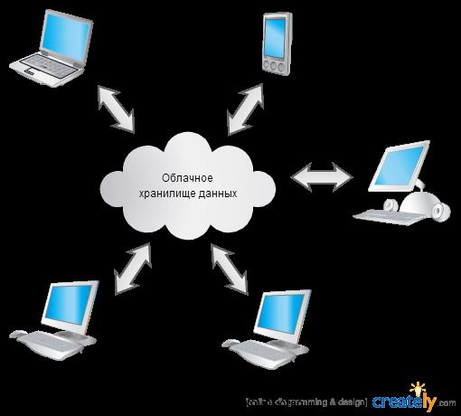 Как сделать облако для хранения документов - Veneza.Ru