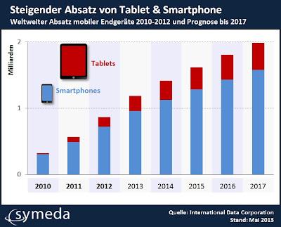 Weltweiter Absatz mobiler Endgeräte 2010-2012 und Prognose bis 2017