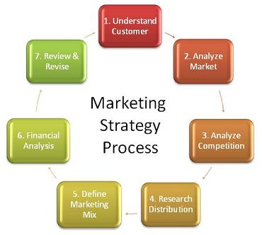 marketing mix analysis of the warehouse The marketing process consists of four elements: strategic marketing analysis,  marketing-mix planning, marketing implementation, and marketing control.
