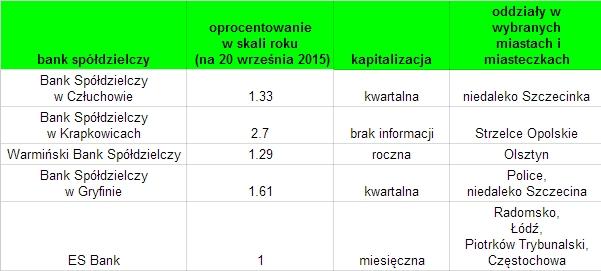 Bank spółdzielczy IKZE oprocentowanie 2015
