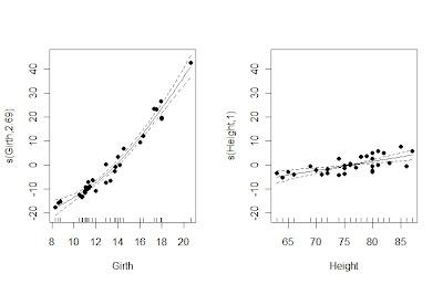 加性模型(Additive Model)在R中的实现