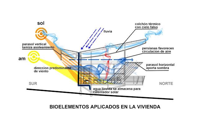 La bioclim tica una aplicaci n sustentable en la for Ar 11 6 table 6 2