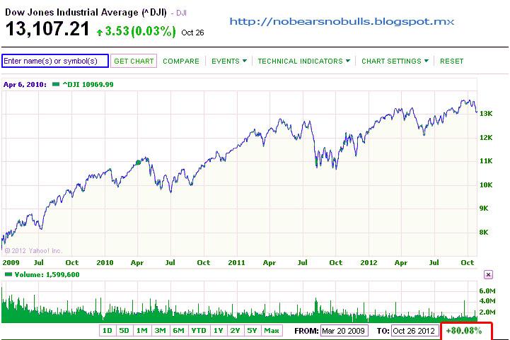 No bears No bulls: Toma tu futuro financiero!!!!