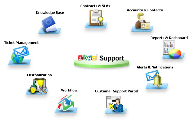 help desk and project management software