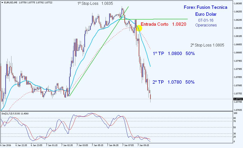 Forex profit fusion