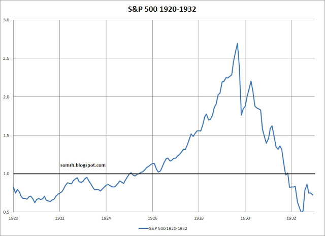 S&P 500 Bubble 1920-1932