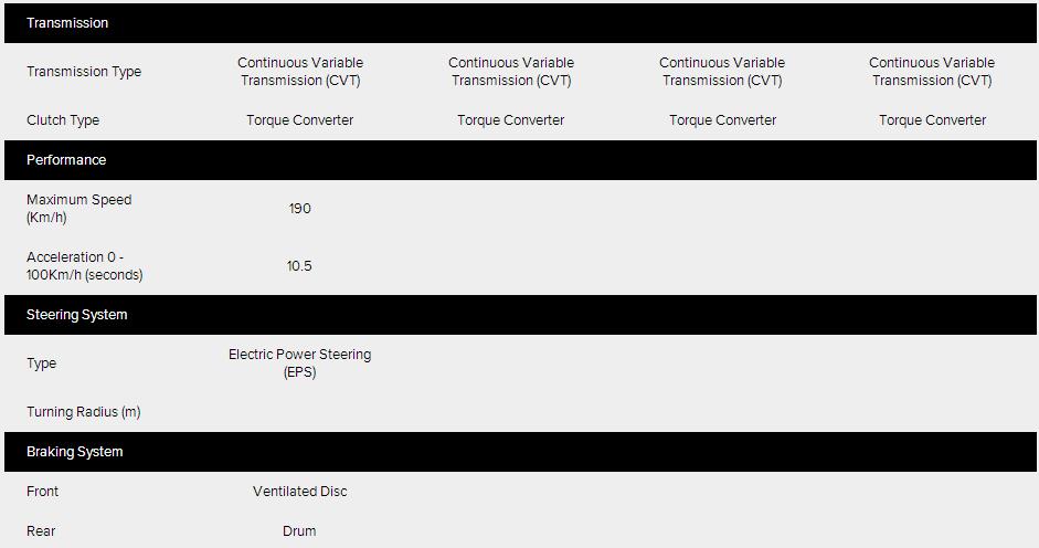 Specifications Honda City 2014