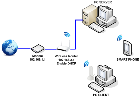 Wireless Router dan Fungsinya