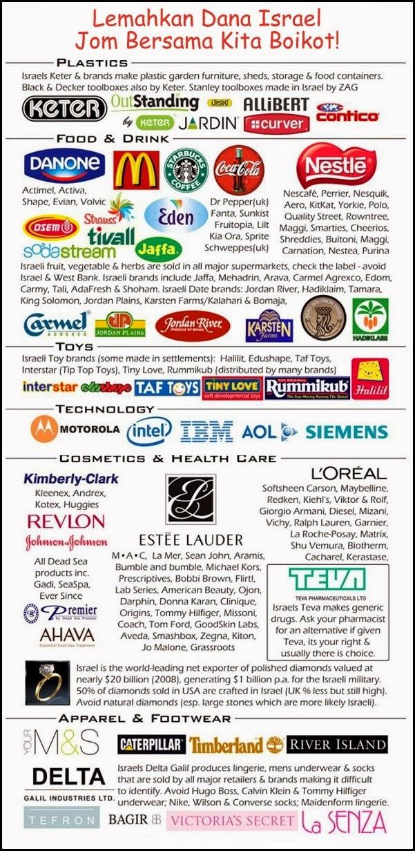 Syarikat utama Israel yang memberikan dana dan menjadi tunjang kekuatan ekonomi Israel yang mesti kita boikot.