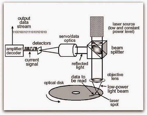 Blu Ray Disc Seminar Report in Computer Science