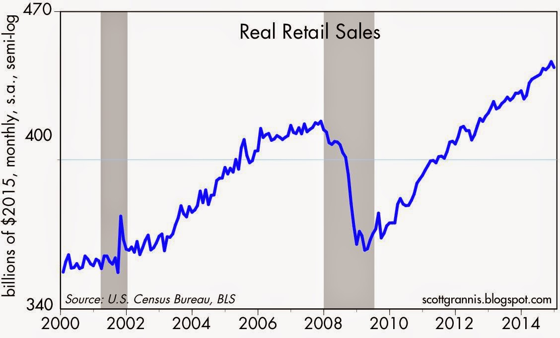 Retailers Had Miserable February This >> Calafia Beach Pundit January Retail Sales Were Not Miserable