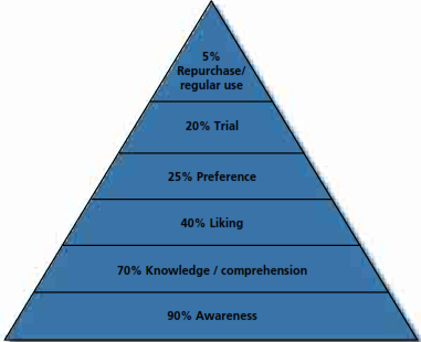 effects of marketing communications on the The hierarchy of effects is a the hierarchy of effects & content marketing to make the difference between cognitive and affective focused communications.