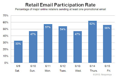 Click to view the June 15, 2012Retail Email Participation Rate larger