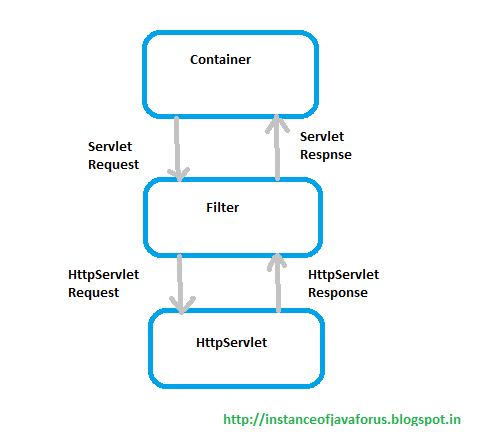 Filters in java