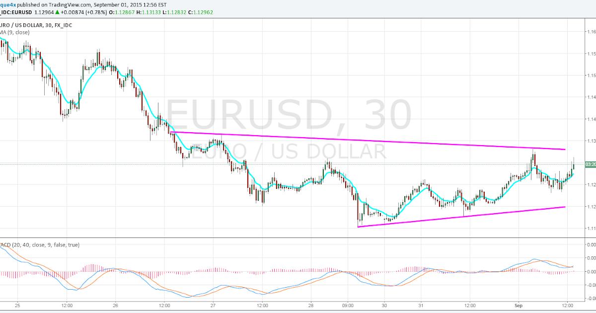 New EURUSD Signal