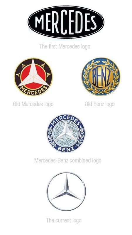 ewolucja logo marek samochod243w się wie
