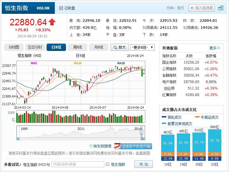 中国株コバンザメ投資 香港ハンセン指数20140624