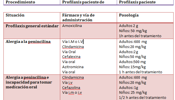 antibióticos sistémicos.