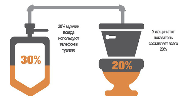 Статистика использования мобильных телефонов в туалете