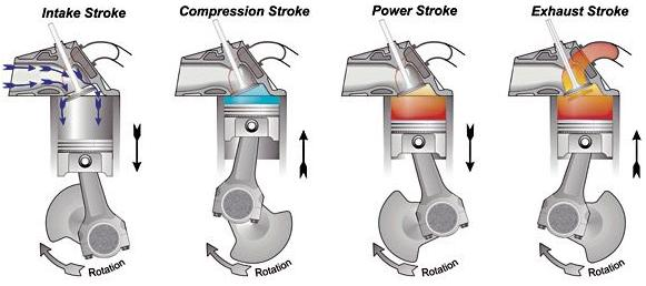 How Many Cylinders Strokes Are Today S Cars