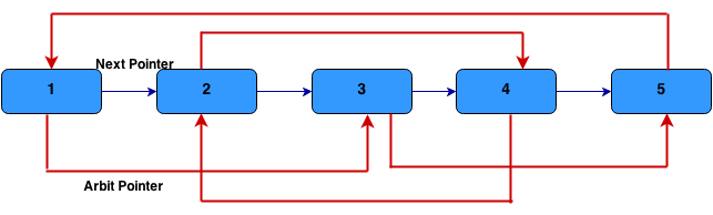 clone linked list with random pointer