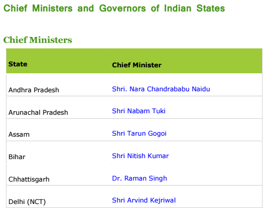Chief Ministers and Governors of Indian States