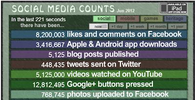 Social Media Count
