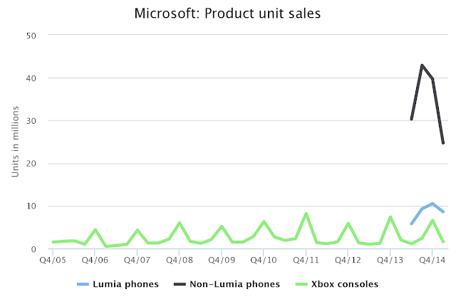 which products of microsoft are selling the most""