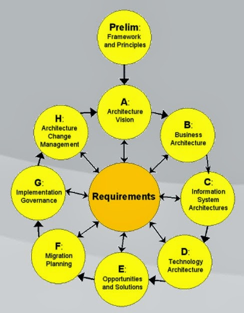 Tahapan tahapan yang dibutuhkan dalam membangun arsitektur enterprise