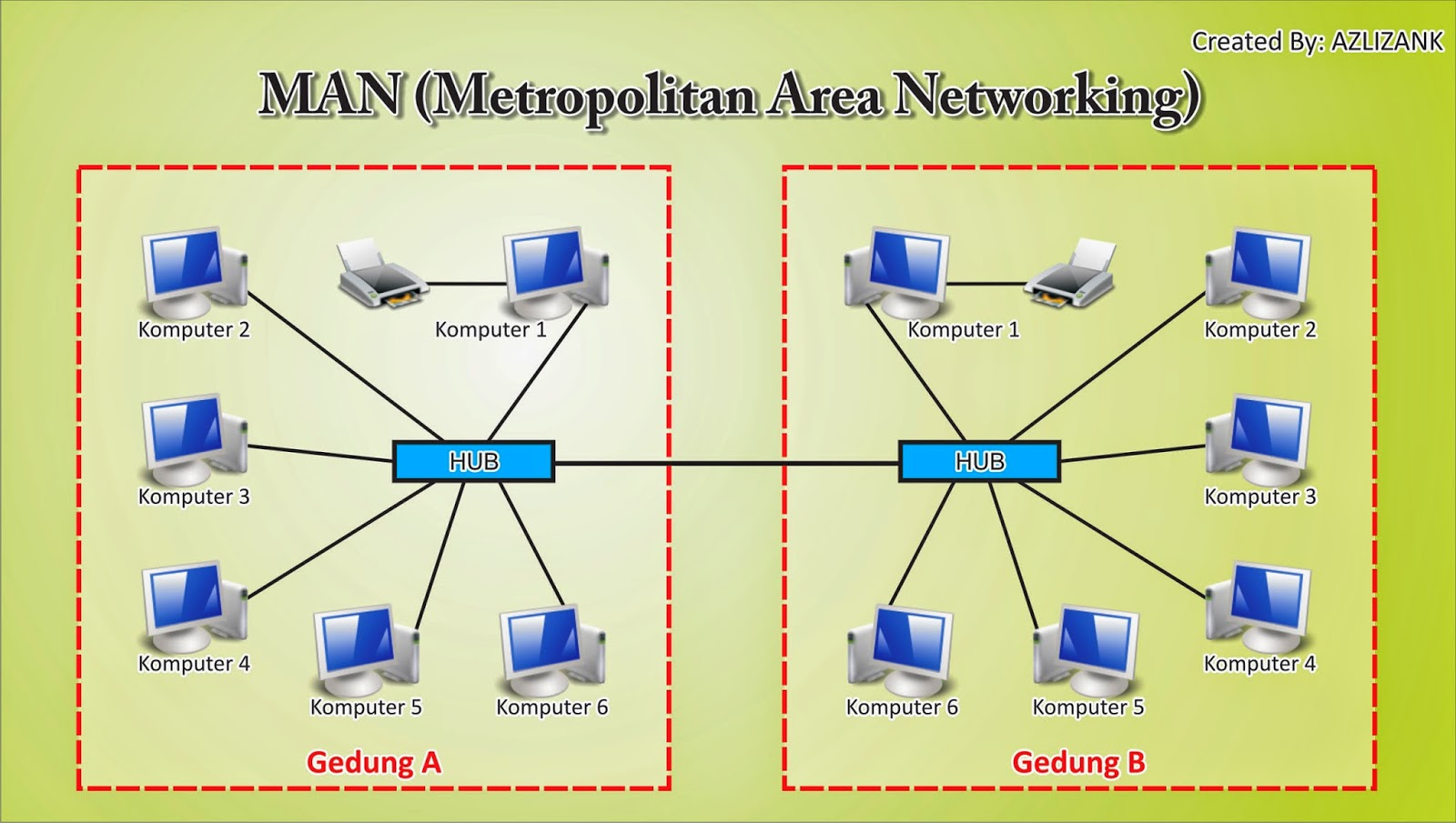 Diagram Jaringan Man Gallery How To Guide And Refrence