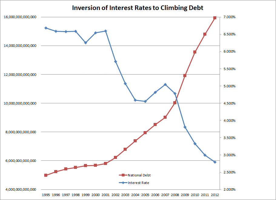 low interest rate debt consolodating loan