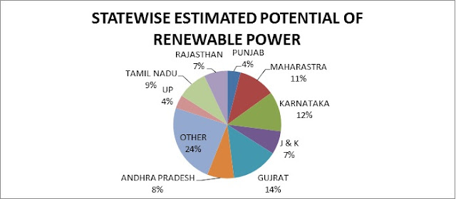 Statewise estimated potential of renewable power in India