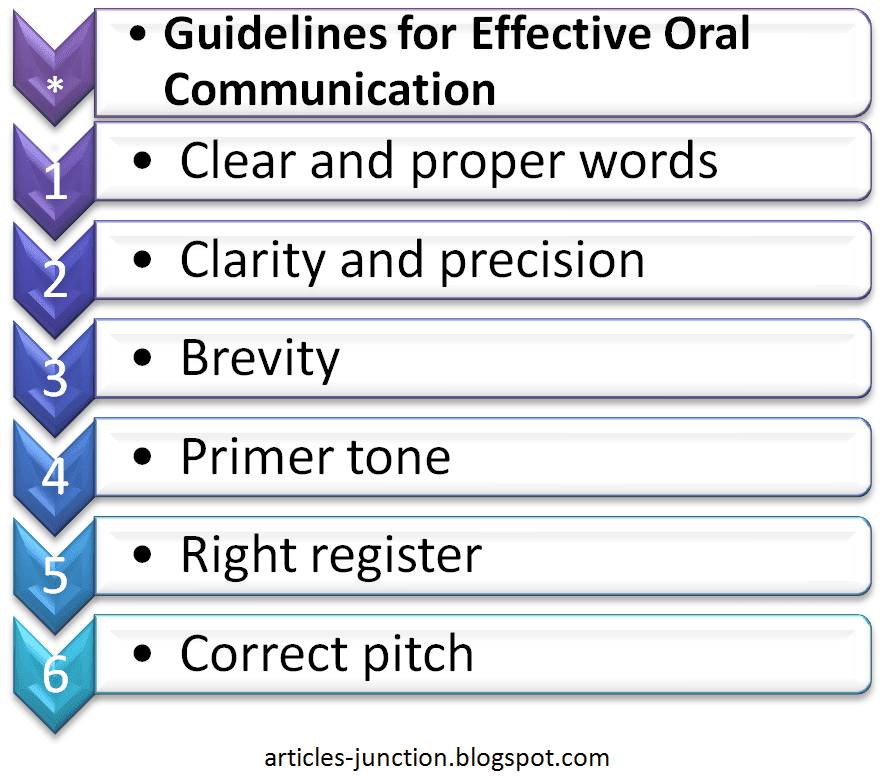 Guidelines for effective oral communication