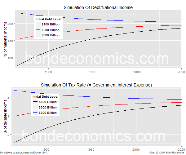 Chart: Convergence Towards Steady State