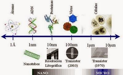 Que es un nanómetro